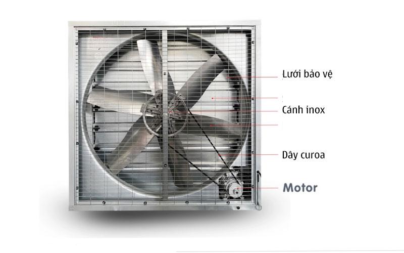 Cấu tạo của quạt thông gió vuông công nghiệp 1100