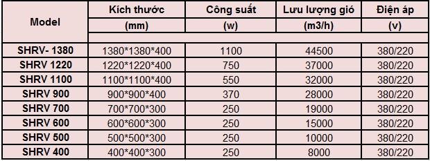 Thông số kĩ thuật Quạt Thông Gió Vuông SHRV