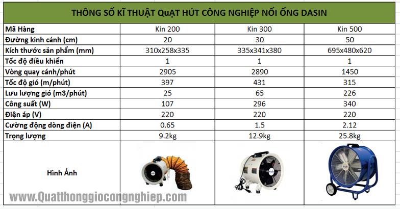 Thông số Quạt Hút Nối Ống Dasin Kin 500