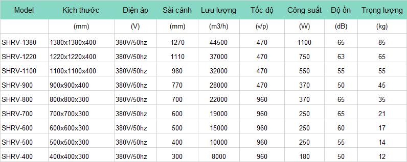 Thông số Quạt Thông Gió Vuông SHRV